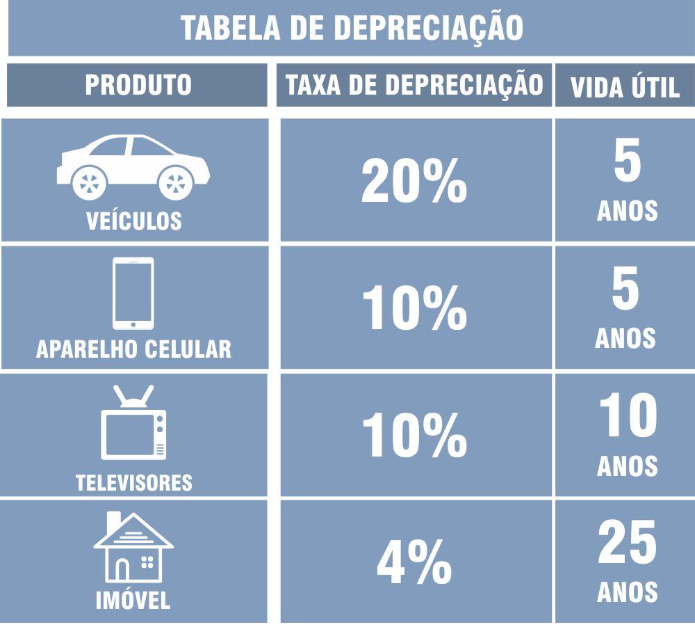 tabela depreciação